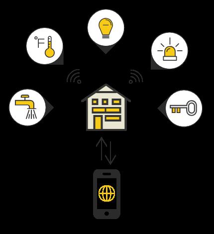 Smart-Home-Diagram